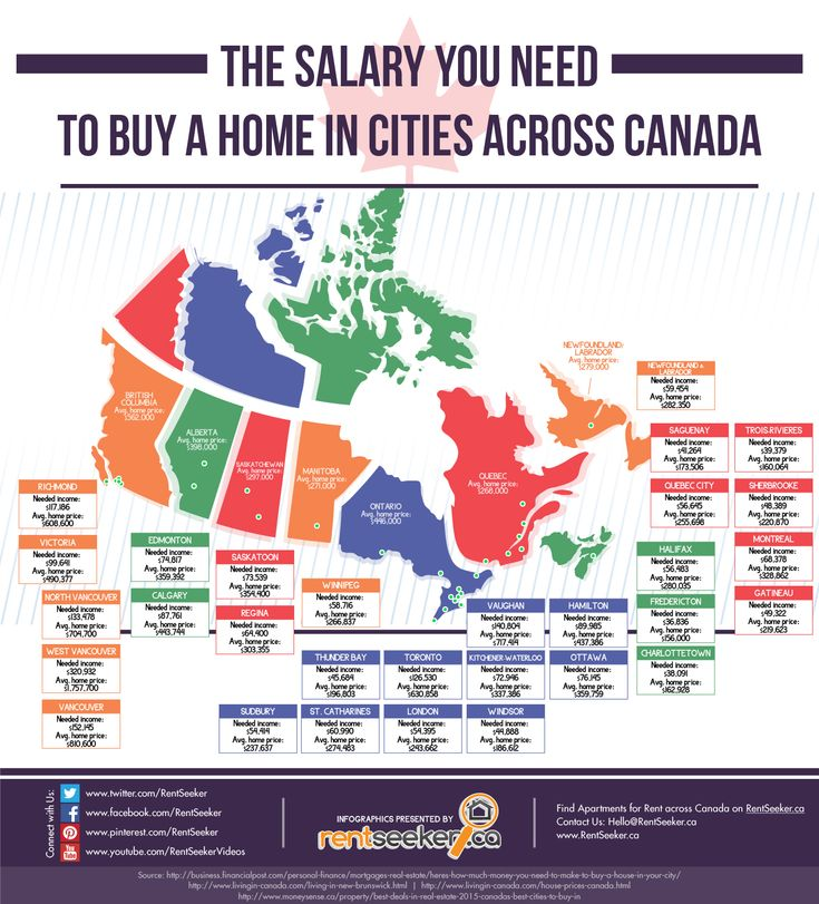 Canada's most expensive and cheapest places to buy a home... and the income you need to qualify for a mortgage.  #homeownership #mortgages #realestate