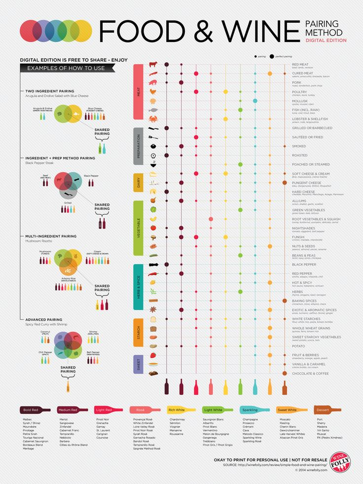 This food & wine guide is great to have on hand for the holidays! We love that it gives a spectrum of possible pairings.