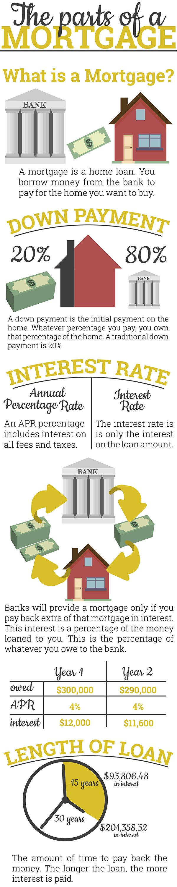 44 Best Images About Mortgage On Pinterest Finance Home