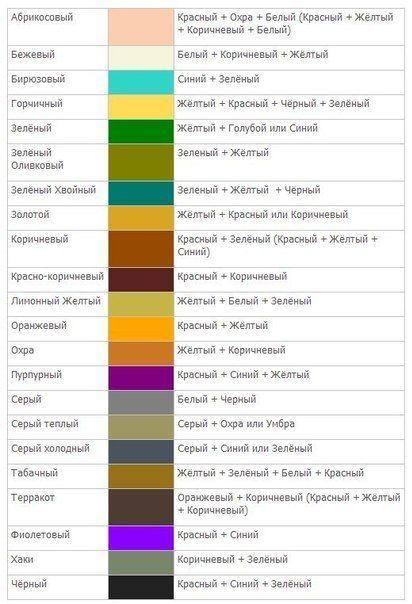 Для того чтобы получить тот или иной оттенок необходимо знать законы смешивания цветов. Человеческий глаз хоть и различает сотни тонов, но на самом д