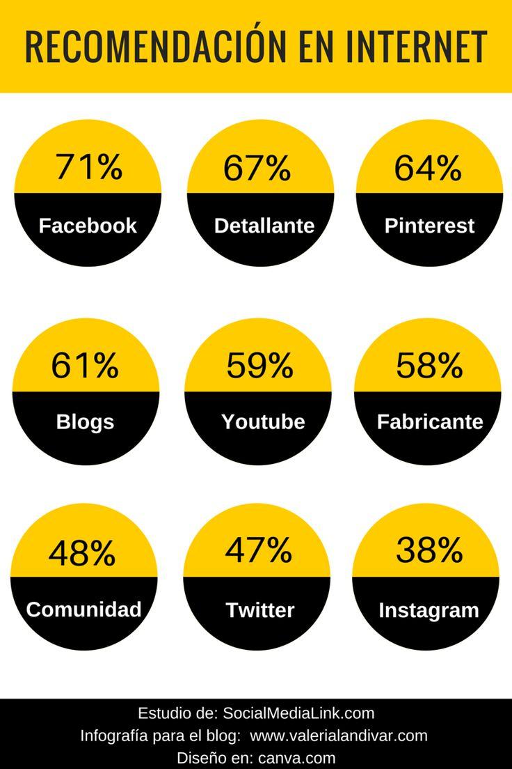 Impacto de las #RedesSociales en la decisión de compra #infografia