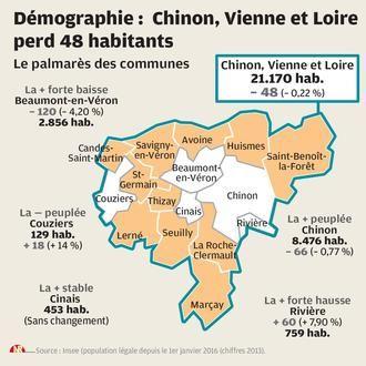 Démographie : légère baisse pour l'intercommunalité - 05/01/2016, Chinon (37) - La Nouvelle République