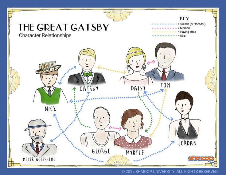 great gatsby characterization essays Writing sample of essay on a given topic the great gatsby - american dream.