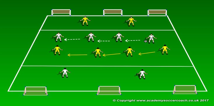 Football Training Drills - Compactness