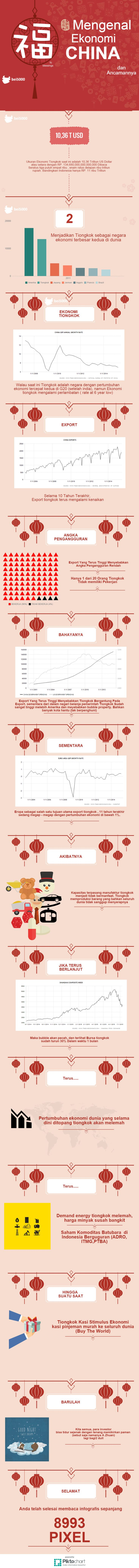Mengenal Ekonomi China dan Ancamannya