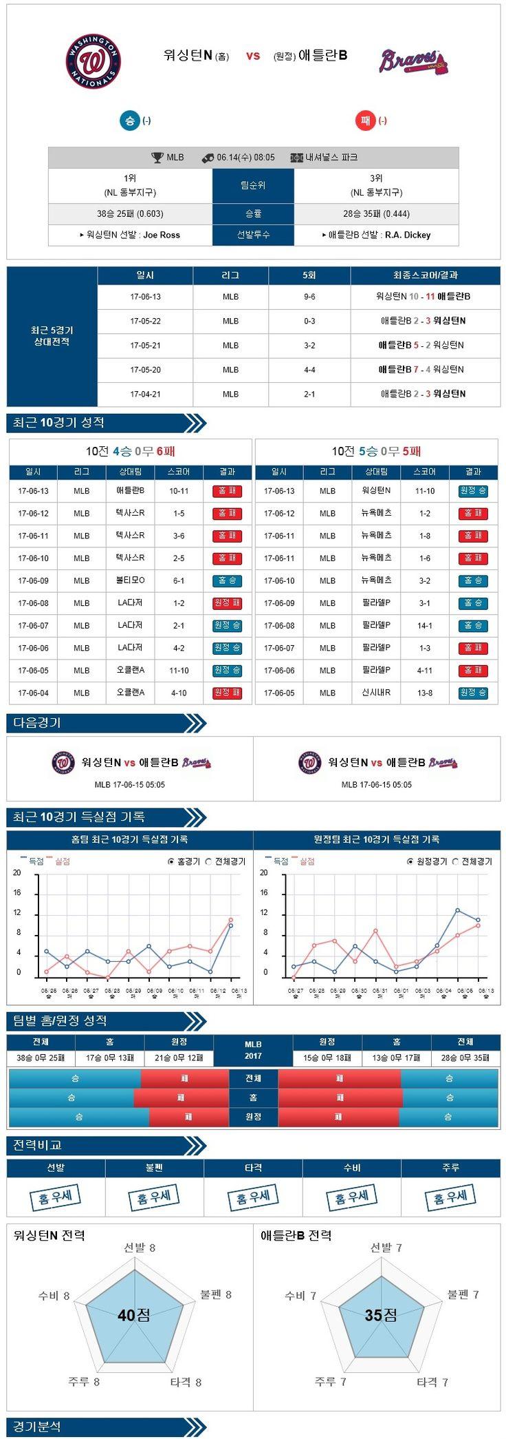 [MLB] 6월 14일 야구분석픽 워싱턴 vs 애틀랜타 ★토토군 분석픽★