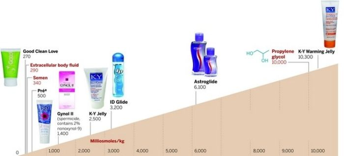 Buy SuperSlyde at ADA - Studies Raise Questions About Safety Of Personal Lubricants Wholesale