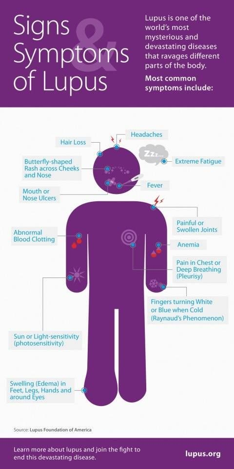 Lupus, What is It? Signs and SymptomsPositiveMed   Stay Healthy. Live Happy