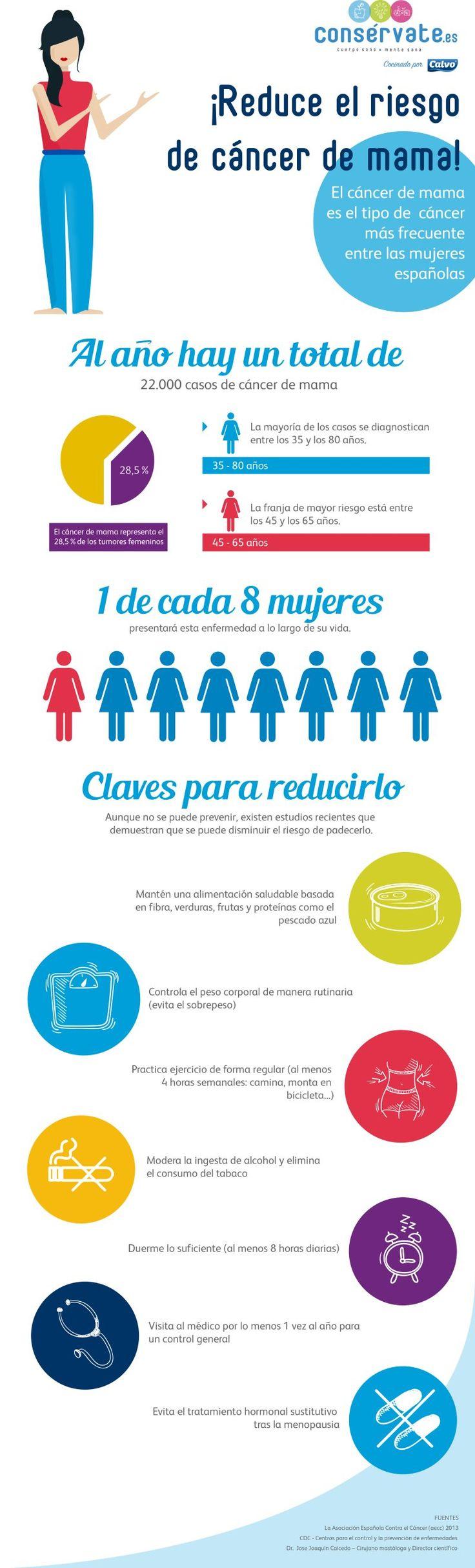 Infografía: Reduce el riesgo de cáncer de mama