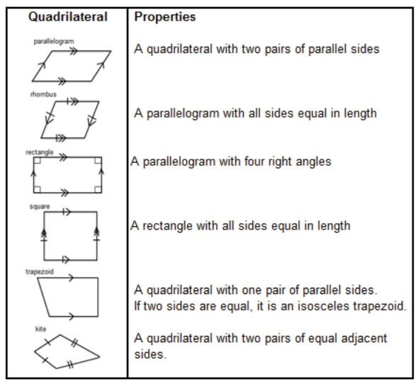 Best 25 Classification Of Triangles Ideas On Pinterest