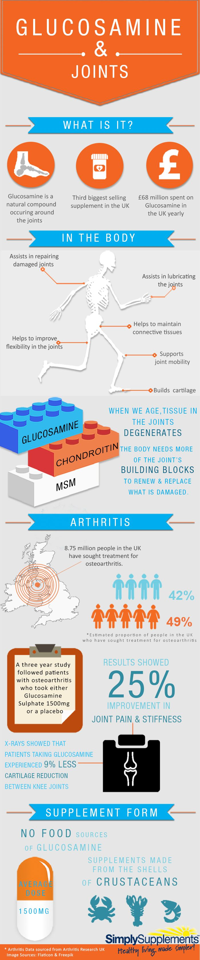 Glucosamine Amp Joints Infographic Health And Fitness