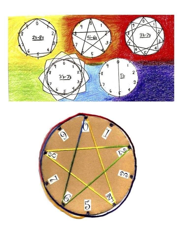 b7b10a83d79f5e7a859b200b7abcf01a--waldorf-math-grade- Mental Math Multiplication Worksheets Grade on