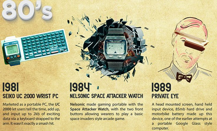 What Is Wearable Technology? – Past, Present And Future