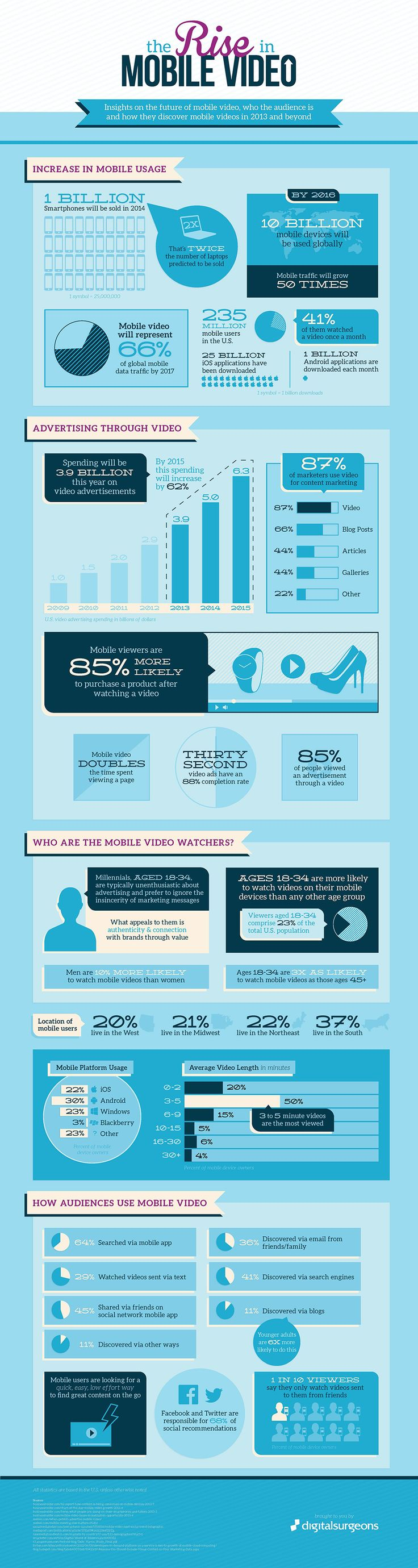 """""""The Rise in Mobile Video [Infographic],"""" by Digital Surgeons"""