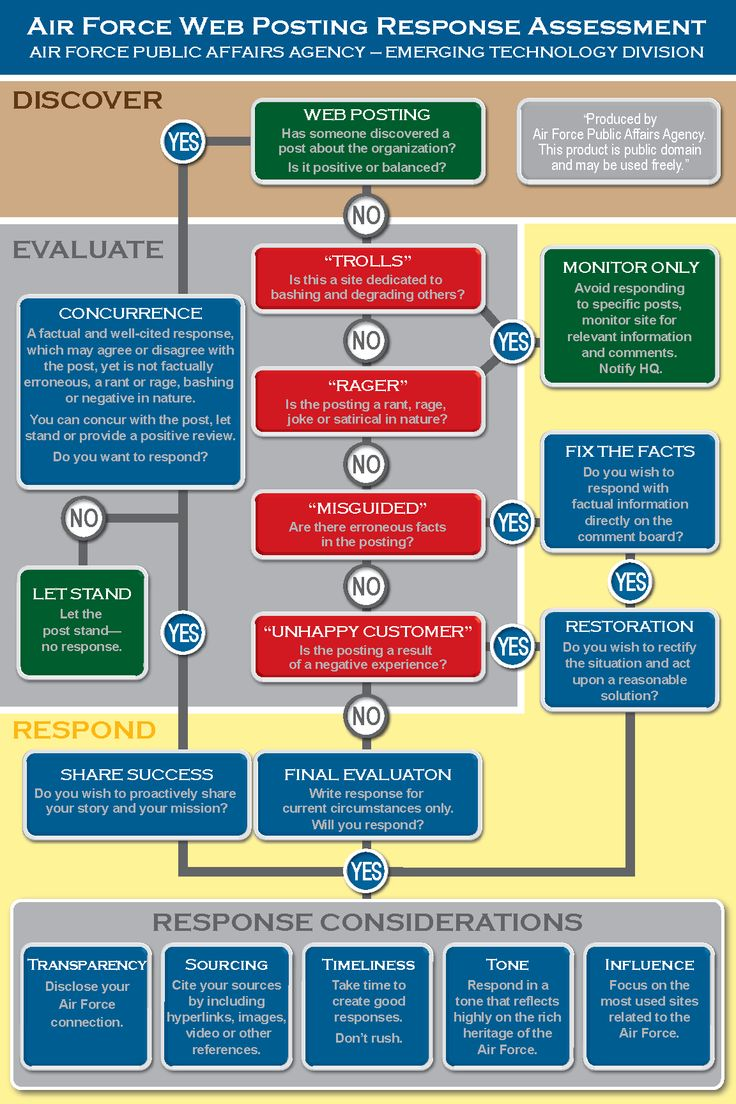 Love this. The Air Force's decision tree for responding to