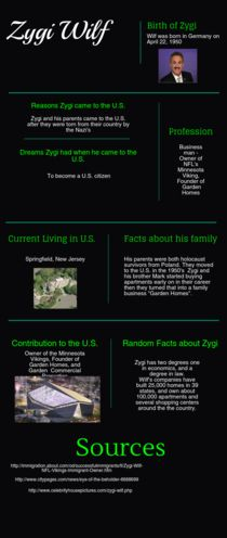 Zygi Wilf | Piktochart Infographic Editor