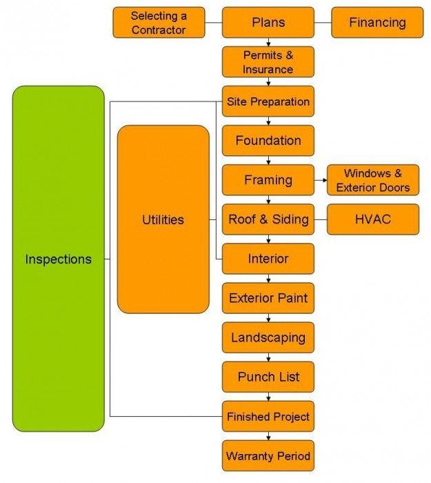 construction management process