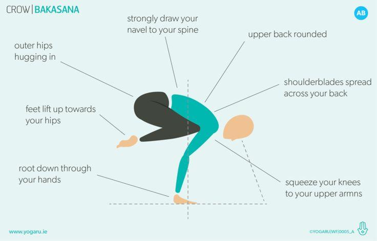 Sequences — YOGARU | Yoga sequences, Yoga flow, Crow pose
