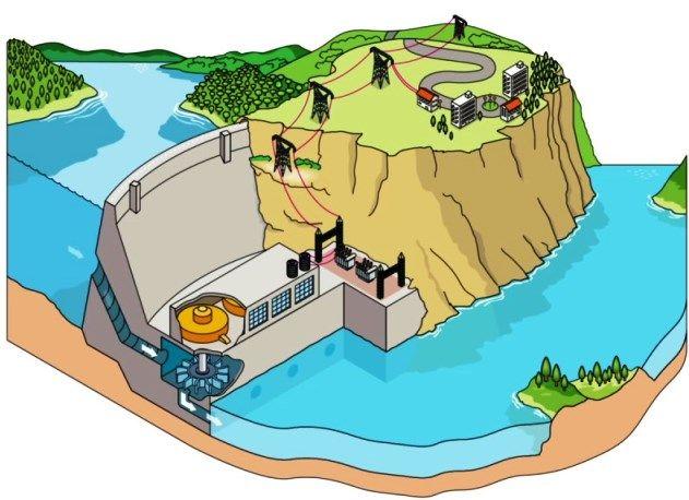 Imagenes De Energia Hidraulica En 2020 Energia Hidraulica Imagenes De Energia Tipos De Energia