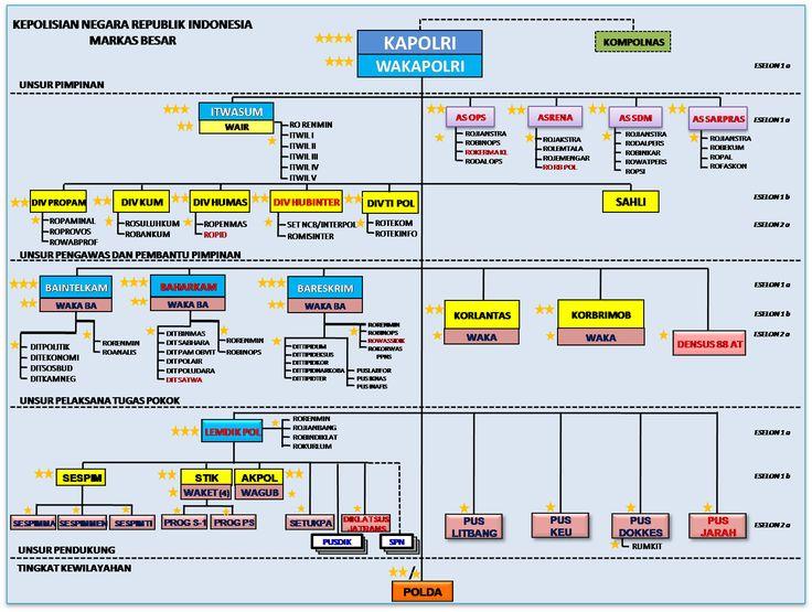 struktur organisasi mabes polri - Yahoo Image Search Results