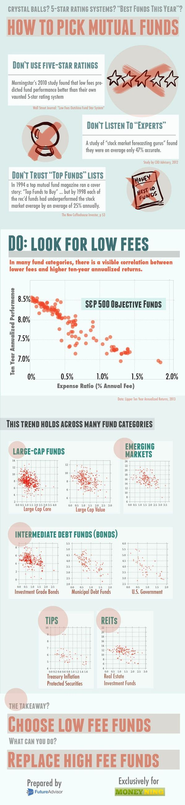 Do's and Don'ts of Picking Mutual Funds [Infographic]