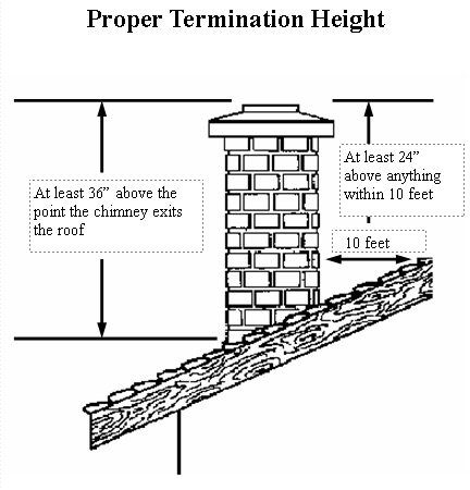 60 best images about chimney maintenance on pinterest for Anatomy of a chimney