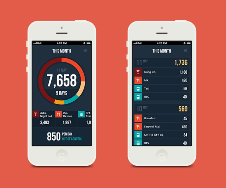 20 Stunning Mobile App Designs Featuring Graphs & Charts.