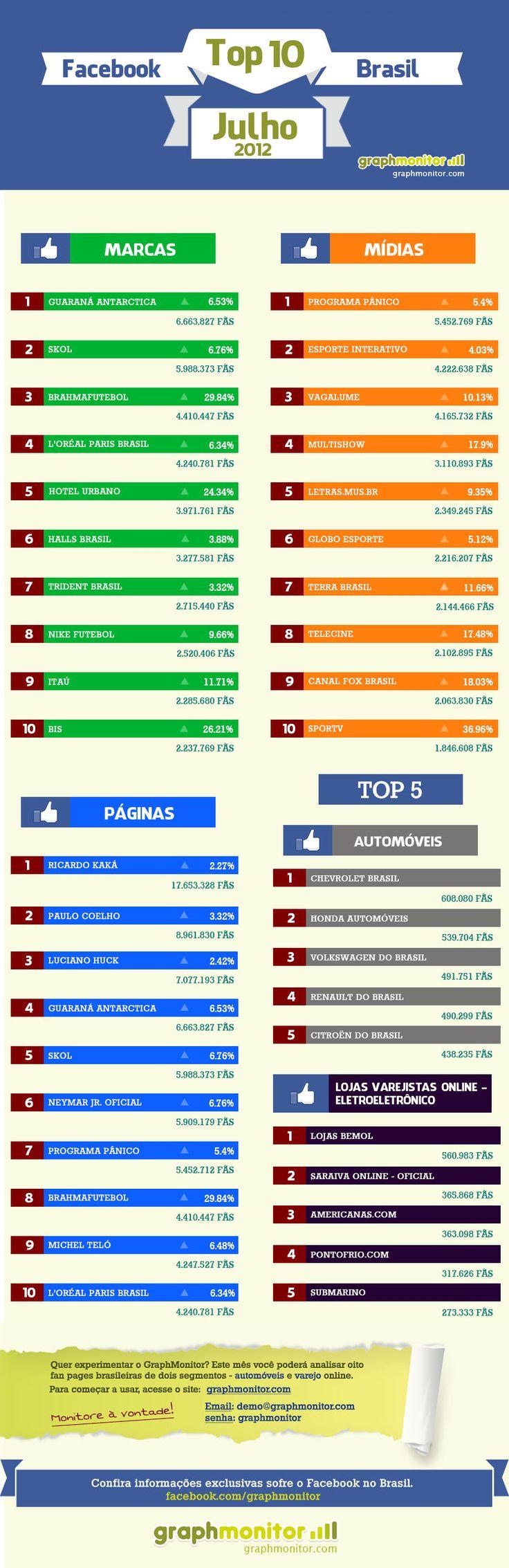 top 10 facebook brasil em Julho/2012