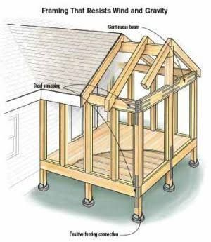 Image result for extending existing gable roof continuously to outside gable patio