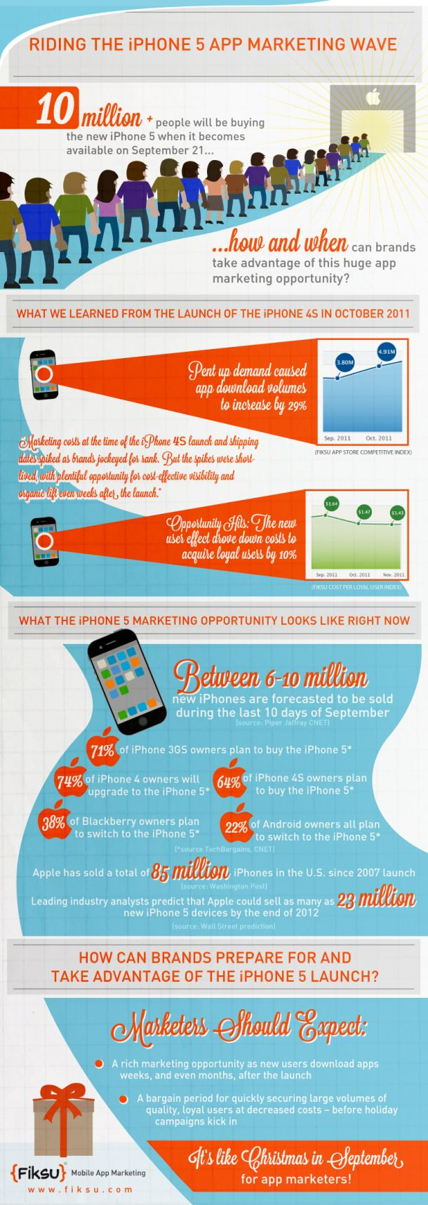 Riding the iPhone 5 App Marketing Wave[INFOGRAPHIC]