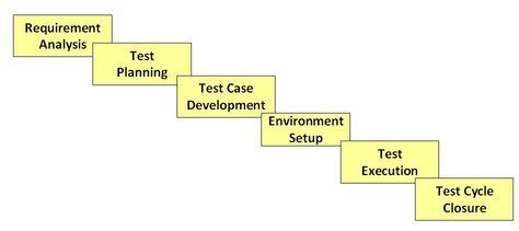 Software Testing is not a just a single activity. It consists of series of activities carried out methodologically to help certify your software product. Read more at http://www.guru99.com/software-testing-life-cycle.html#mRlvbTQKHIUDmB9X.99