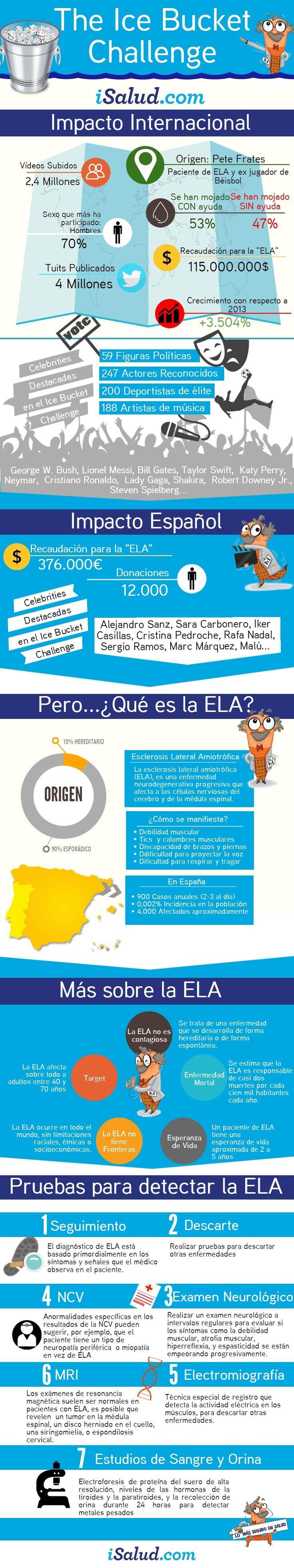 ELA o Esclerosis lateral amiotrófica (Infografía) | eslaSalud