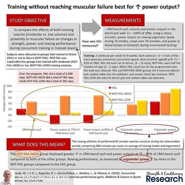 @Regrann from @chrisabeardsley -  Although training to muscular failure is likely beneficial for achieving maximum hypertrophy, it is not necessarily the best way for athletes to train.  And as this study shows, when it comes to high-level endurance athletes (rowers), a training program that does not involve training to failure outperforms a similar program where all sets are taken to failure.  In fact, avoiding failure allowed the athletes to achieve greater gains in strength and power…