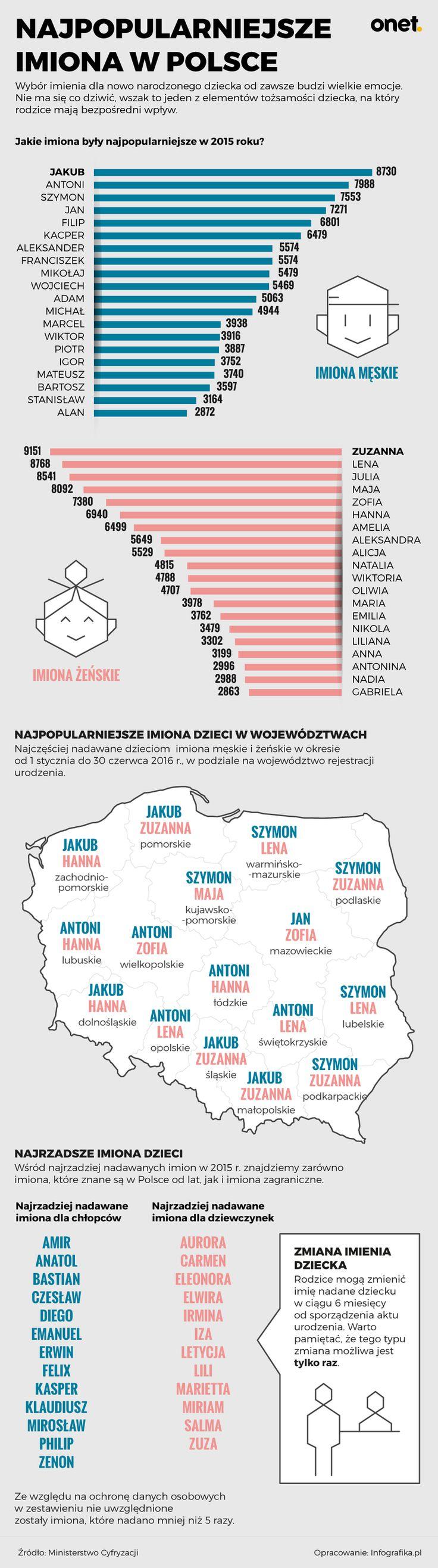 Imiona w Polsce
