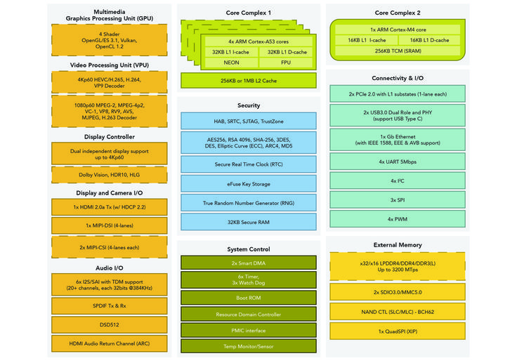 i.MX 8M Block Diagram