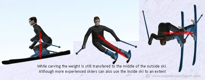 Images about snow skiing boarding on