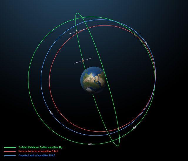 Il secondo dei due satelliti della costellazione Galileo lanciati nell'orbita sbagliata il 22 agosto 2014 è stato recuperato. Leggi i dettagli nell'articolo!