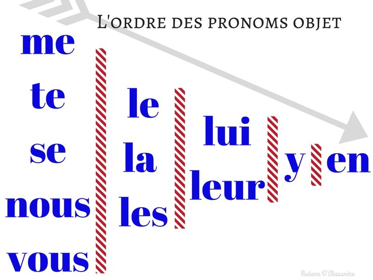 Freebie Friday! French COD COI poster   Alors teaching the correct order of double-object pronouns in French is a beastly affair. Please enjoy this free file I just created. I will be laminating and posting it up on my focus wall.  Enjoy!  French Poster