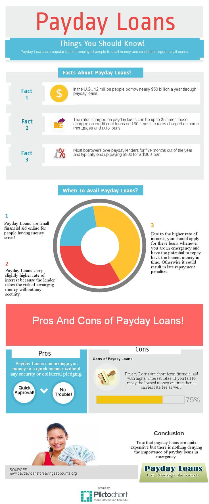 Details of Payday Loans!