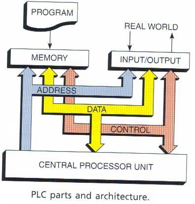 Block Diagram of PLC