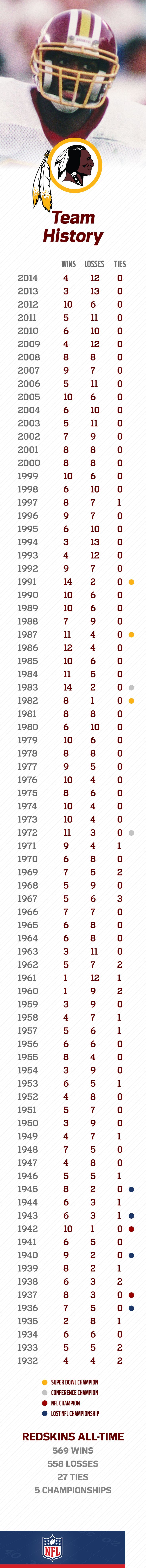 While the Washington Redskins have been rebuilding the past few years, they've had much success in their past, including 3 Super Bowl wins.