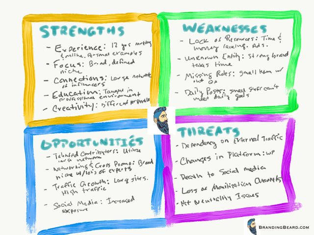 Pinterestu0027teki 25u0027den fazla en iyi Swot analysis examples fikri - business swot analysis