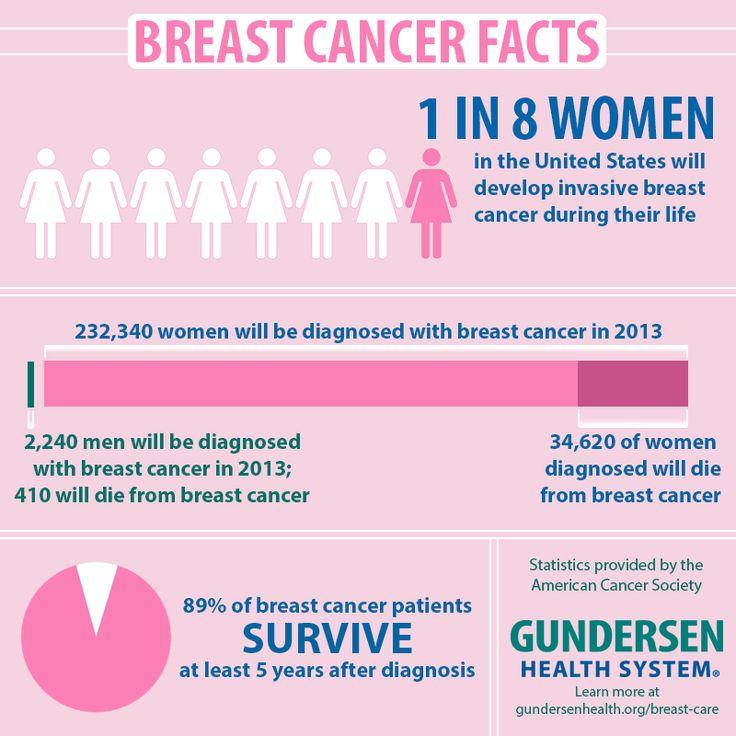 I Survived Cancer Suicide Trials And I Have Learned I: 1000+ Images About Breastcancer On Pinterest