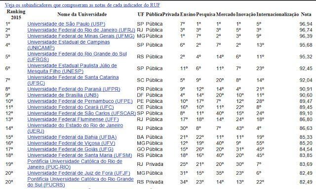Folha do Sul - Blog do Paulão no ar desde 15/4/2012: RANKING DAS 20 MELHORES UNIVERSIDADES BRASILEIRAS