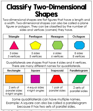 Geometry Anchor Chart - Classify 2-D Shapes Anchor Chart. Interactive math journal to help teach geometry.