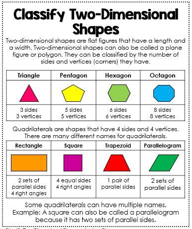 Best  Shape Anchor Chart Ideas On   Shape Chart