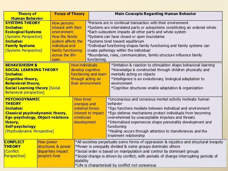 Social Work Theories | Social Work Scrapbook