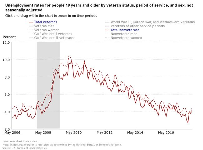 Unemployment rates for people 18 years and older by veteran status, period of service, and sex, not seasonally adjusted