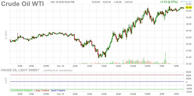 Futures Crude Oil Chart 5 minute