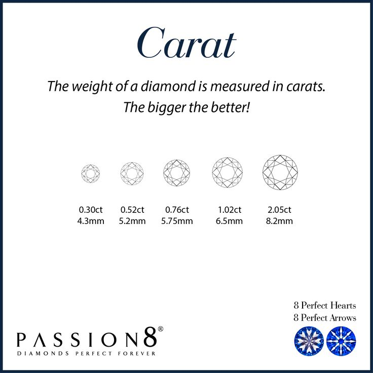 The industry determines the size of a diamond by weight, measured in carats. One diamond carat weighs 200 milligrams. The industry weighs smaller diamonds using a point system, with every 100 points being equal to 1 carat. Larger diamonds are rarer than smaller diamonds, so all other factors being equal, a single 1-carat stone is worth more than four quarter carat stones put together. However, the worth of a diamond is determined by all of the first four Cs. Size alone does not determine…